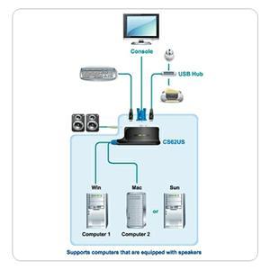 Aten 2-port KVM USB mini, audio, 0,9m